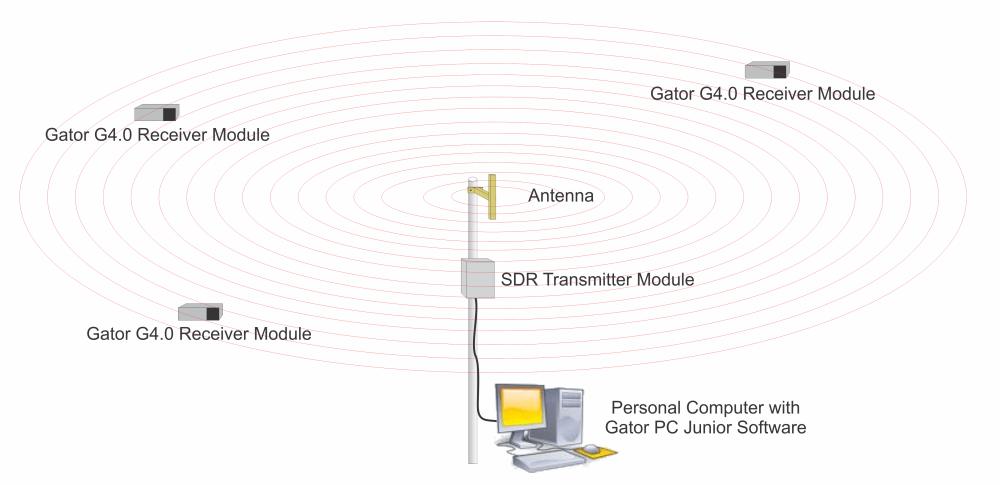 PC Junior System